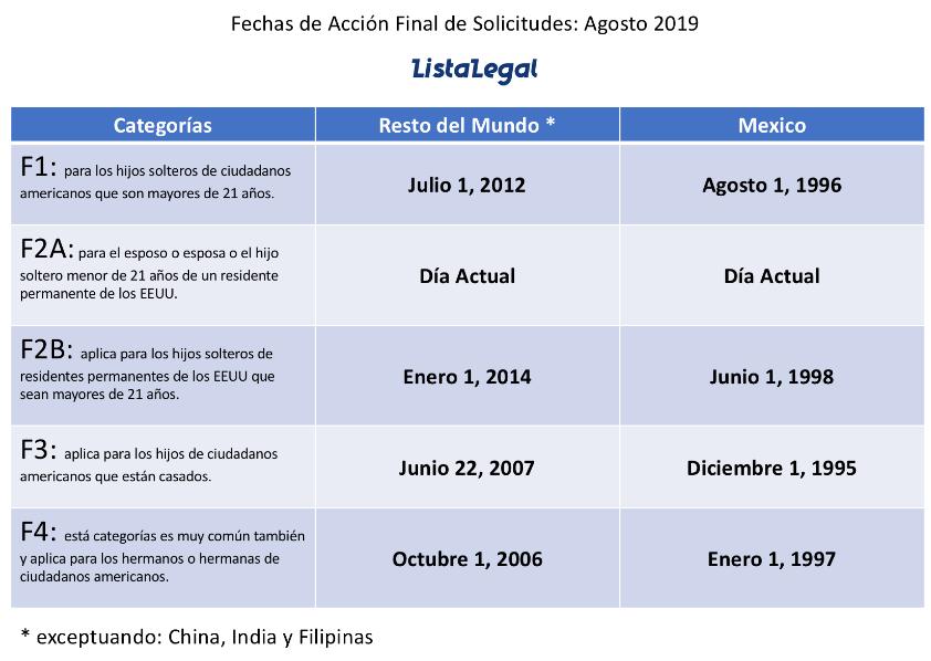 Boletin de Visas Agosto 2019